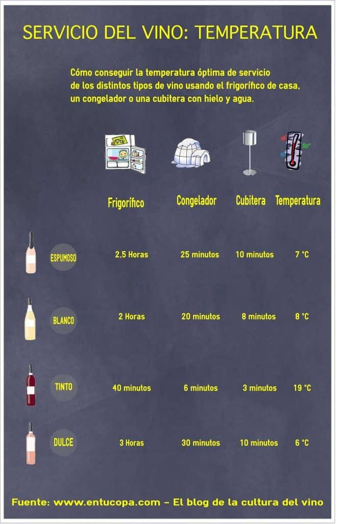 Infografía sobre cómo obtener la temperatura óptima por tipos de vino