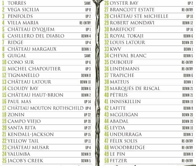 Las 50 marcas de vino más reconocidas del mundo